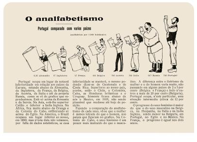 infografia Almanaque do Século 1916 Rocha Vieira