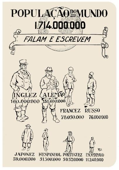 infografia Almanaque do Século 1919 Rocha Vieira