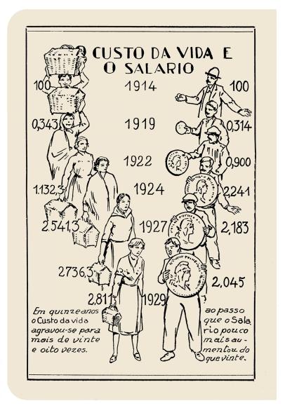 1930 CUSTO DE VIDA E SALÁRIO